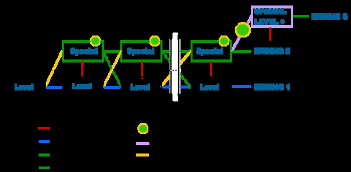 Cada level possui um estágio especial, cada estágio especial possui uma runa. Ao coletar todas as runas, é possível prosseguir a um ultimo desafio e encontrar um terceiro final.